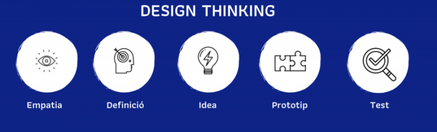 TALLER DESIGN THINKING IN-COMPANY
